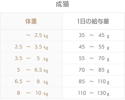 モグニャンキャットフードの給餌量の目安_成猫